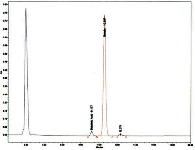 Betulin HPLC Chromatogram