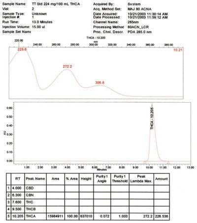 THCA Chromatogram