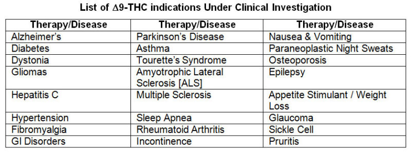 THC Indications