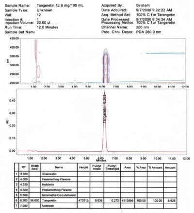 Tangeretin Chromatogram